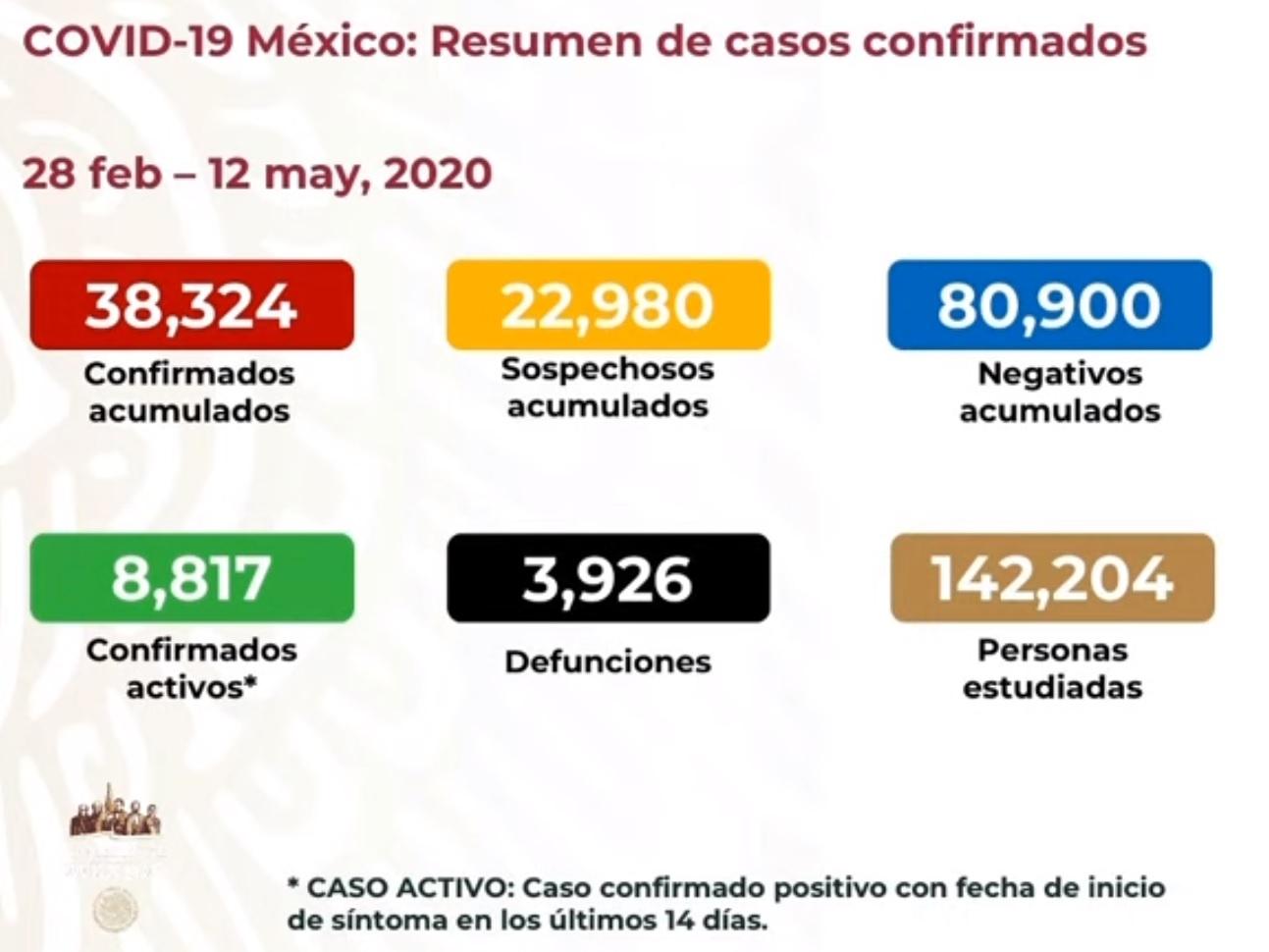 Nuevo pico: 353 defunciones por COVID19 en las últimas 24 horas