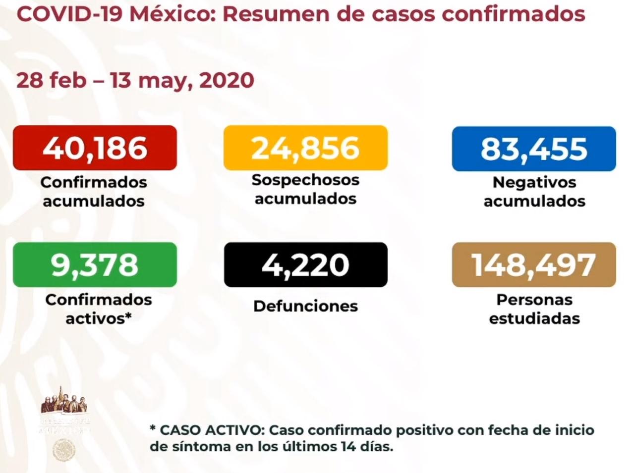 Ciudad de México es la primera entidad con más de mil defunciones por COVID19