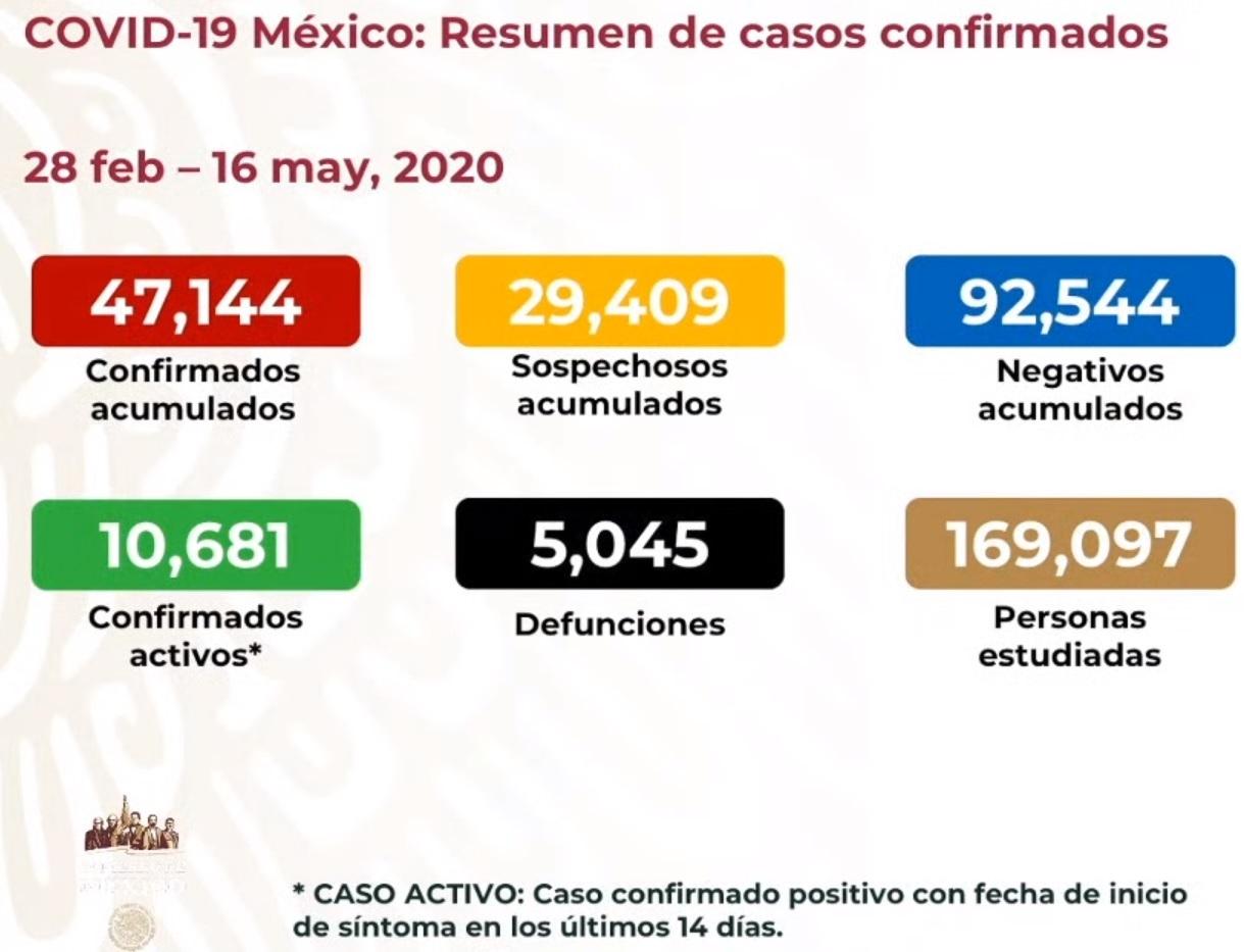 México supera las 5 mil defunciones por COVID19