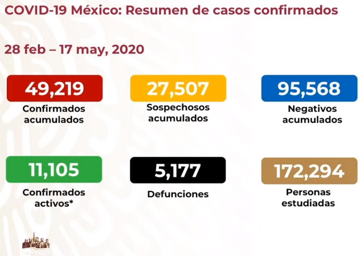 Casos y defunciones COVID19 17-05-2020