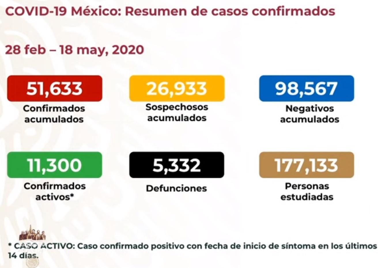 México superó los 50 mil casos confirmados de COVID19