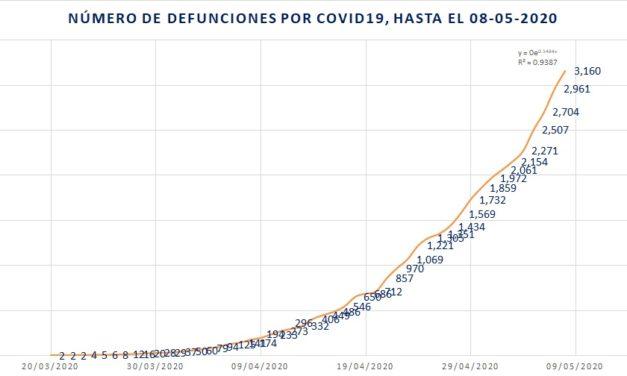 Ya son 3,160 defunciones por COVID19