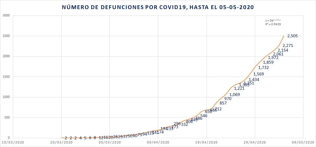 Nuevo récord de defunciones por COVID19