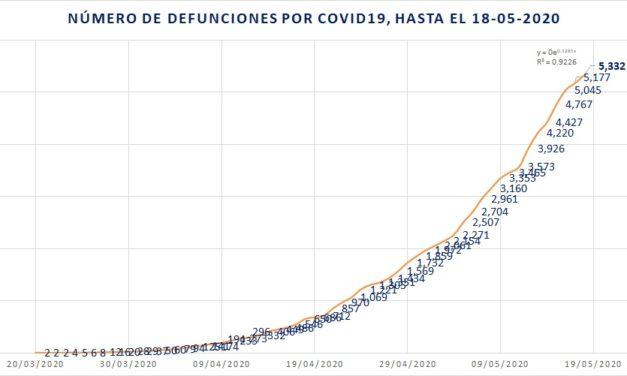 Crecieron 134% las defunciones por COVID19 en los últimos 14 días