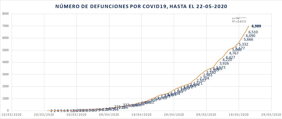 Otro récord de muertes por COVID19: 479 en las últimas 24 horas