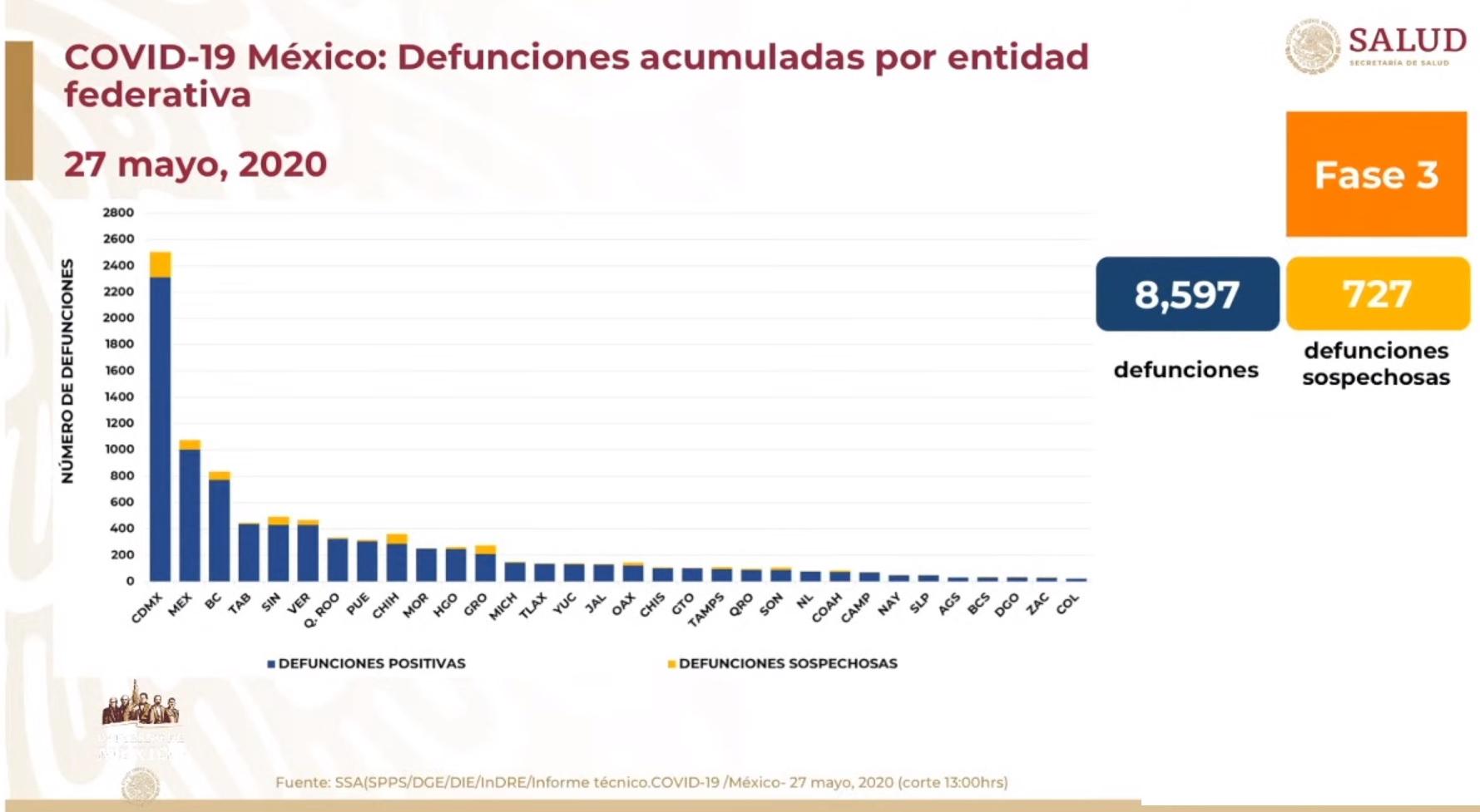 Gráfico defunciones por estado