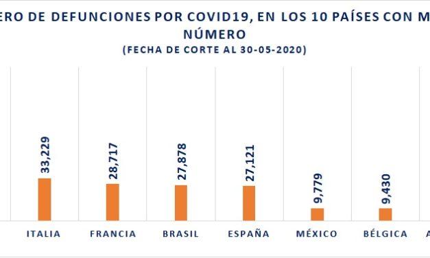 Somos el séptimo país en defunciones por COVID19
