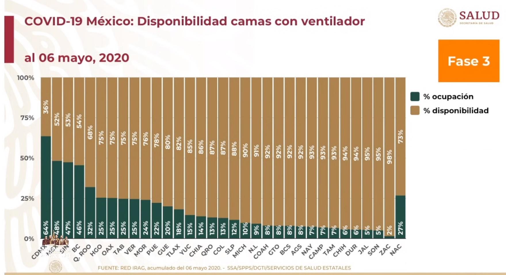 Disponibilidad de Camas COVID19 07-05