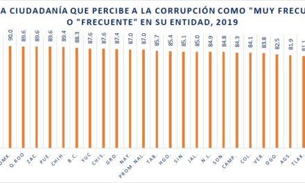 87% de la ciudadanía CREE QUE HAY CORRUPCIÓN EN SU GOBIERNO