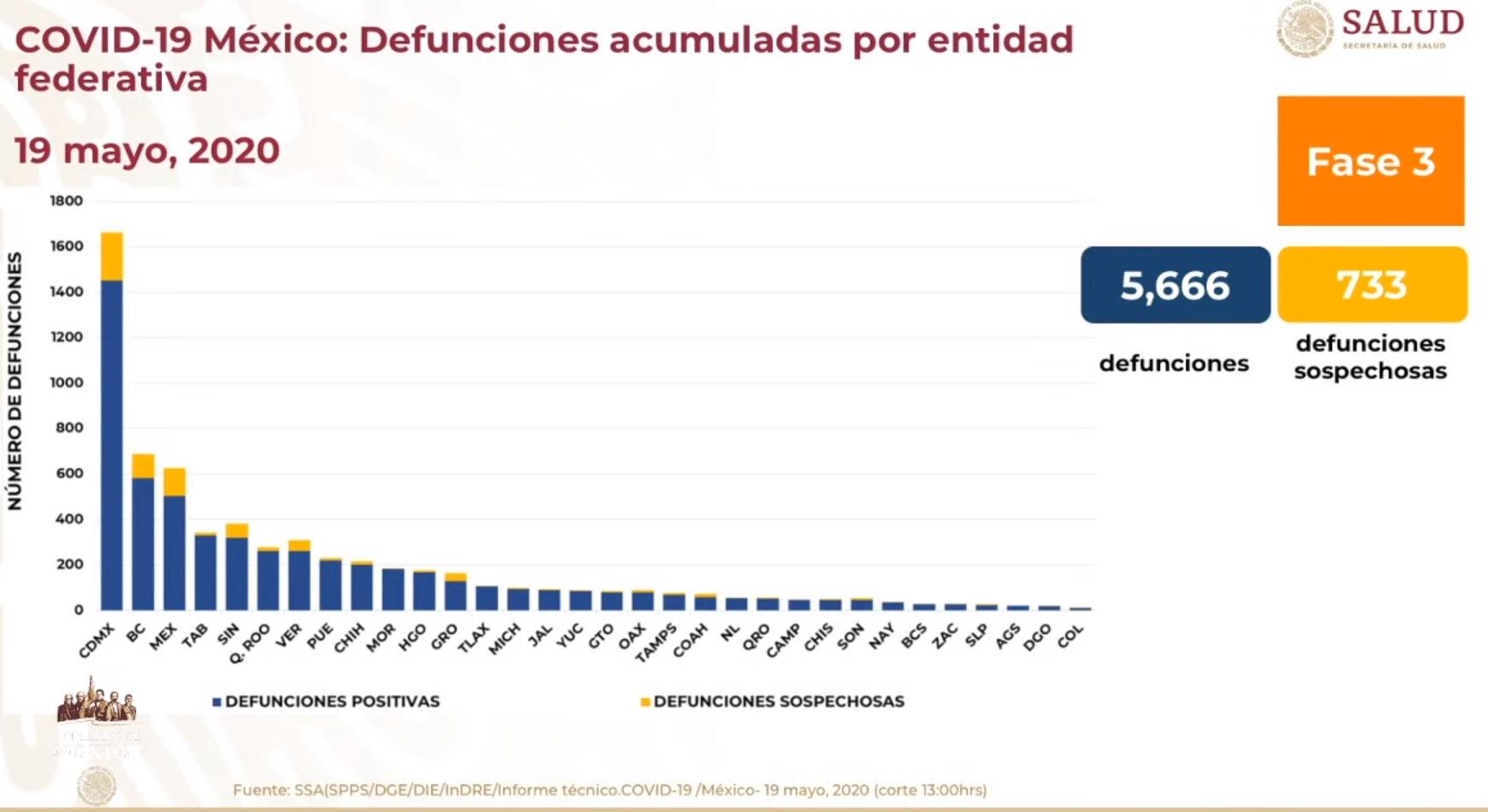 Gráfico defunciones por entidad