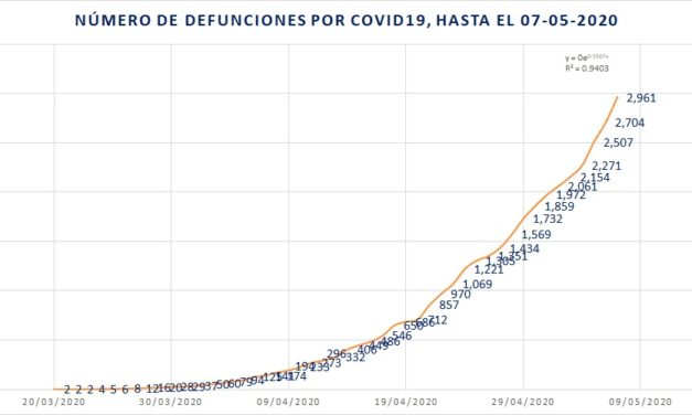 nuevo doble récord en defunciones y casos de COVID19