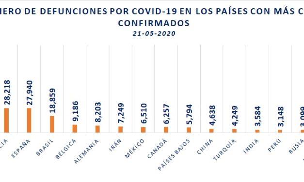 México escaló a décimo lugar mundial en muertes por COVID19