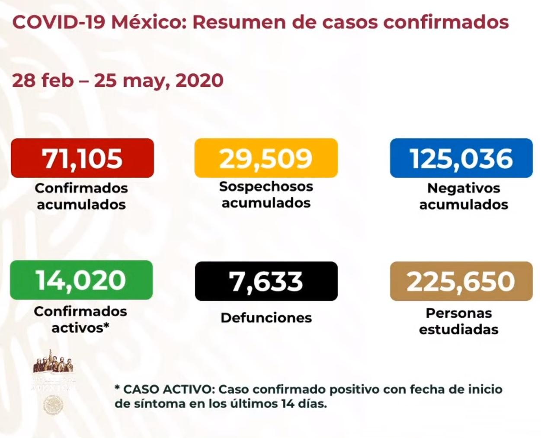 la CDMX rebasó las 2 mil defunciones por COVID19