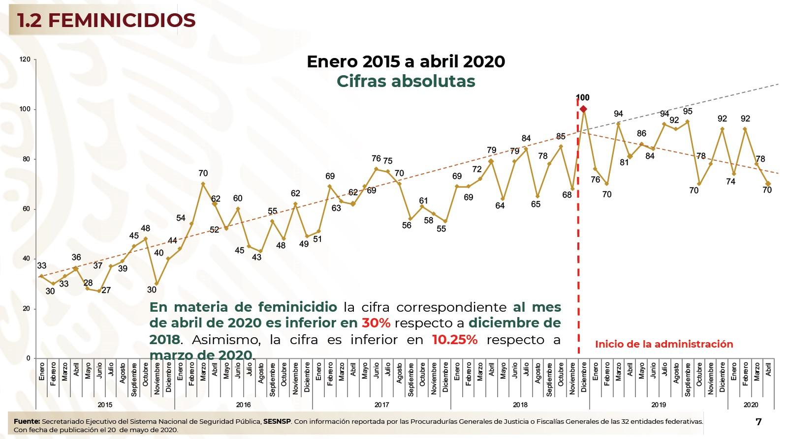 Imagen sobre feminicidios gobierno de México