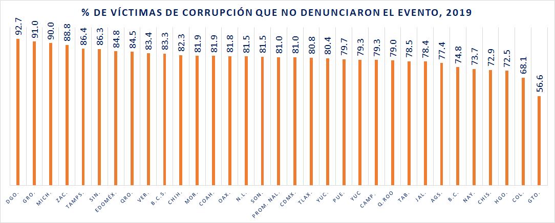Cifra negra denuncia de Corrupción, 2019