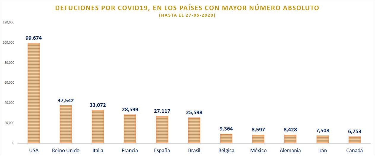 Defunciones por COVID en países con más casos 27-5-20