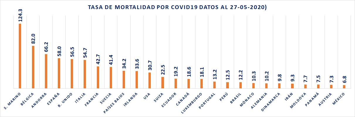 Tasa de mortalidad por COVID19 27-05-2020