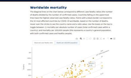 Letalidad y mortalidad por COVID19 y el lugar de México en el mundo.