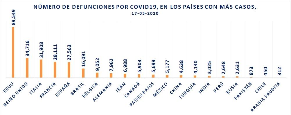 México es el país 12 en defunciones por COVID19 en el mundo