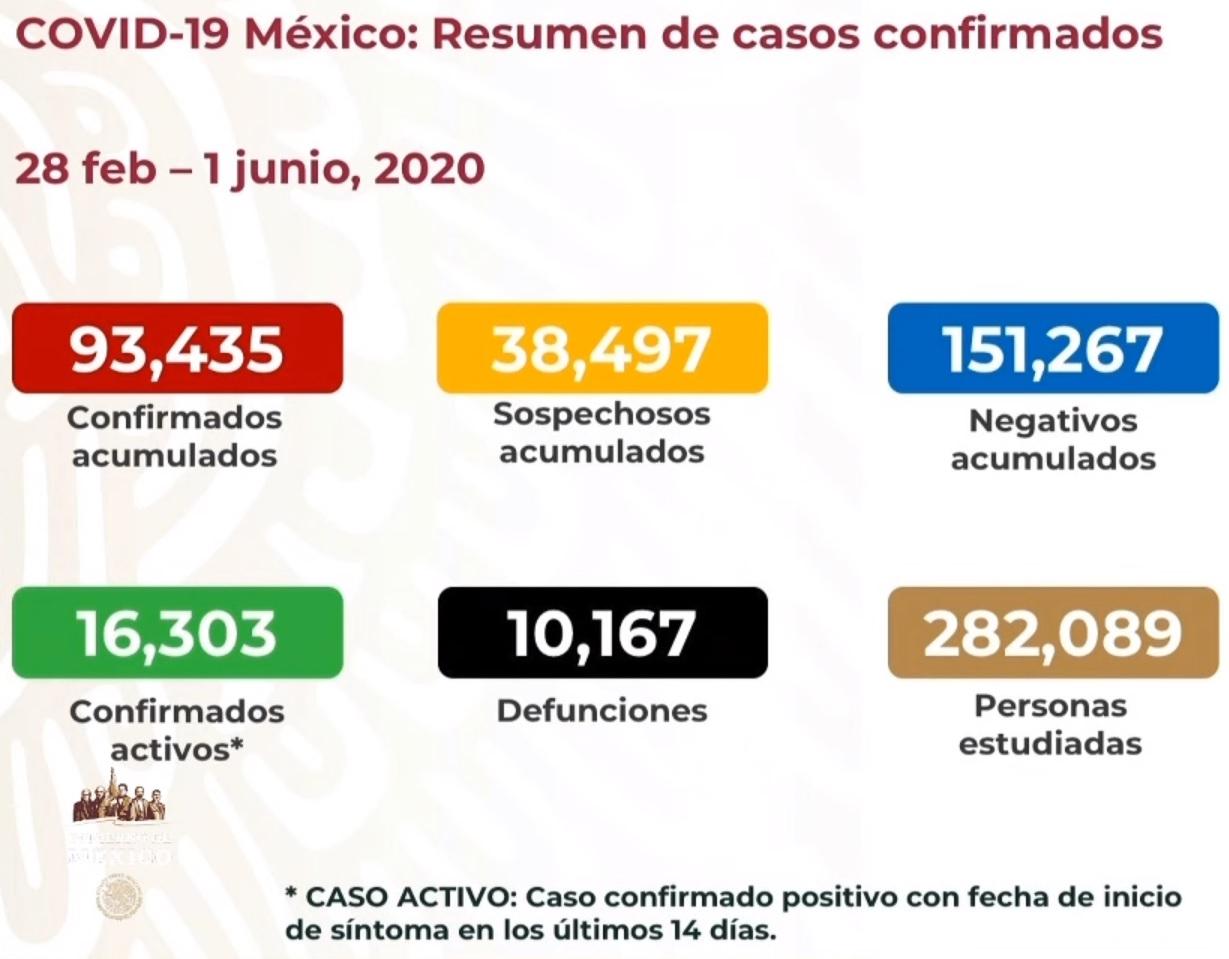 México es el 7o país en rebasar las 10 mil muertes por COVID19