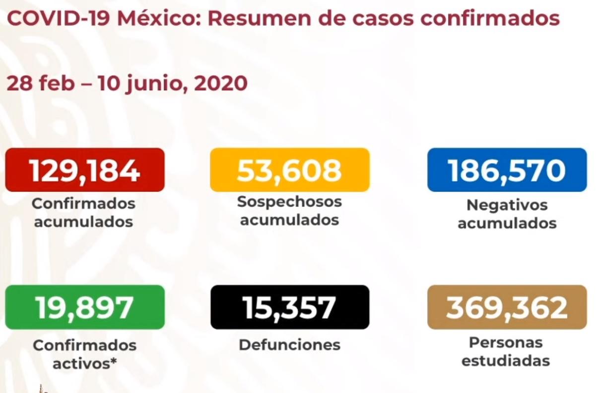 Nuevo récord de casos confirmados de COVID19
