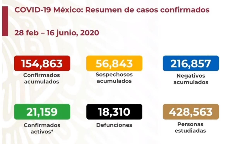 En junio ya se superó el total de defunciones registradas en mayo por COVID19