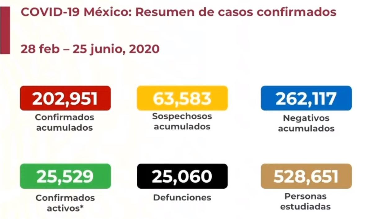 Hoy terminaría la pandemia; en su lugar llegamos a 25,060 defunciones
