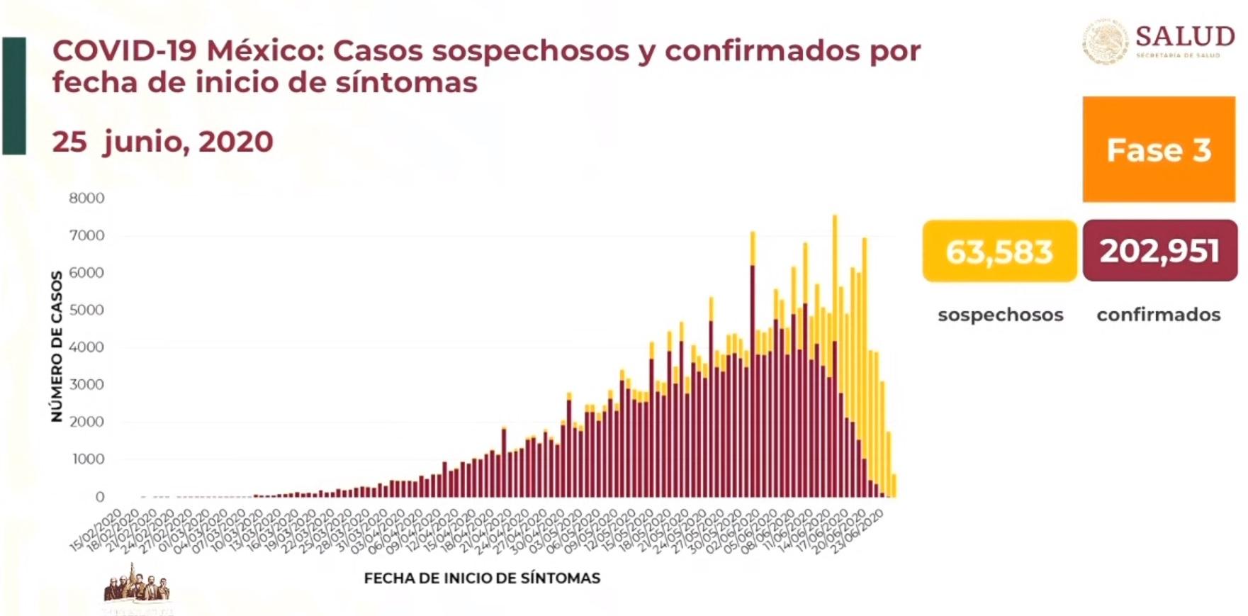 Casos confirmados y sospechosos 25-06-2020