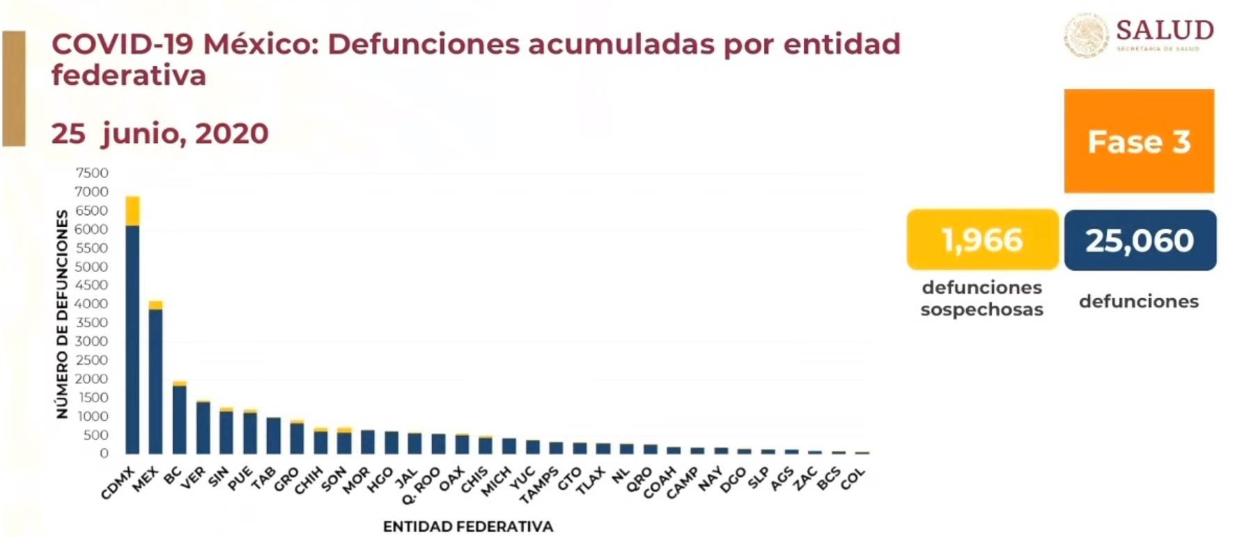 Defunciones por entidad federativa 25-06-2020
