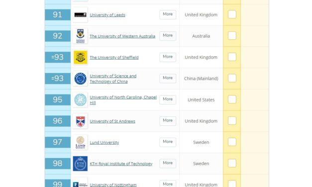 La UNAM se ubica entre las 100 mejores universidades del mundo