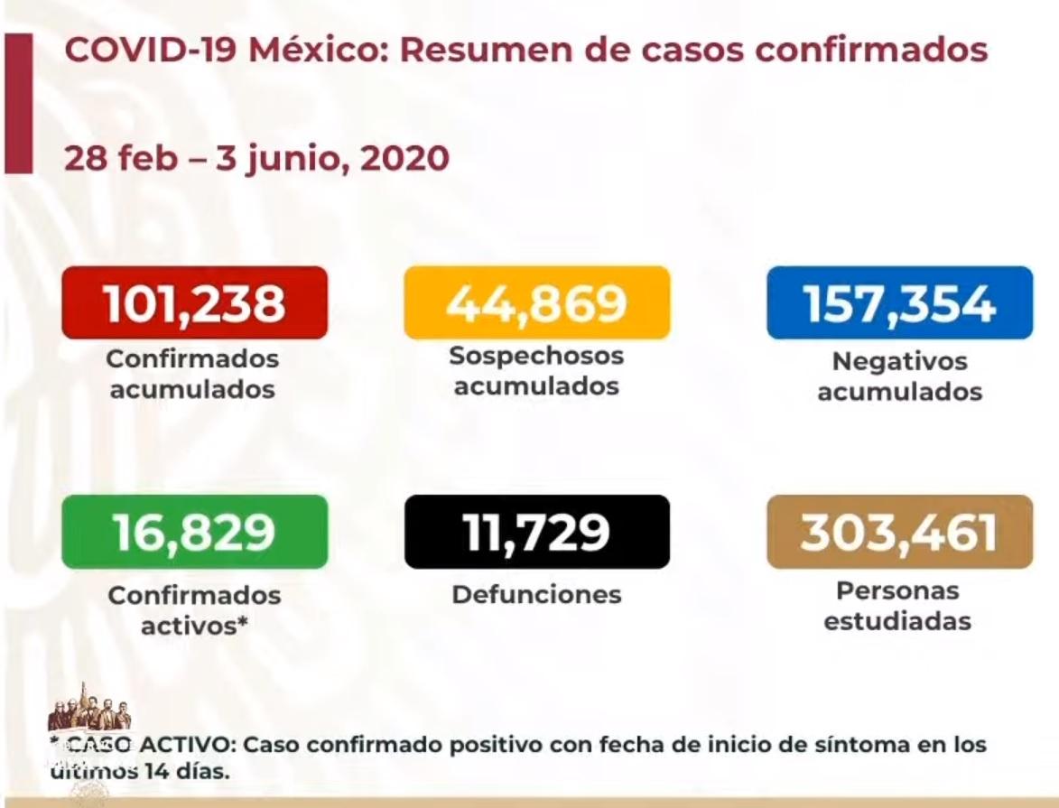 1,090 muertes por COVID19 en las últimas 24 horas