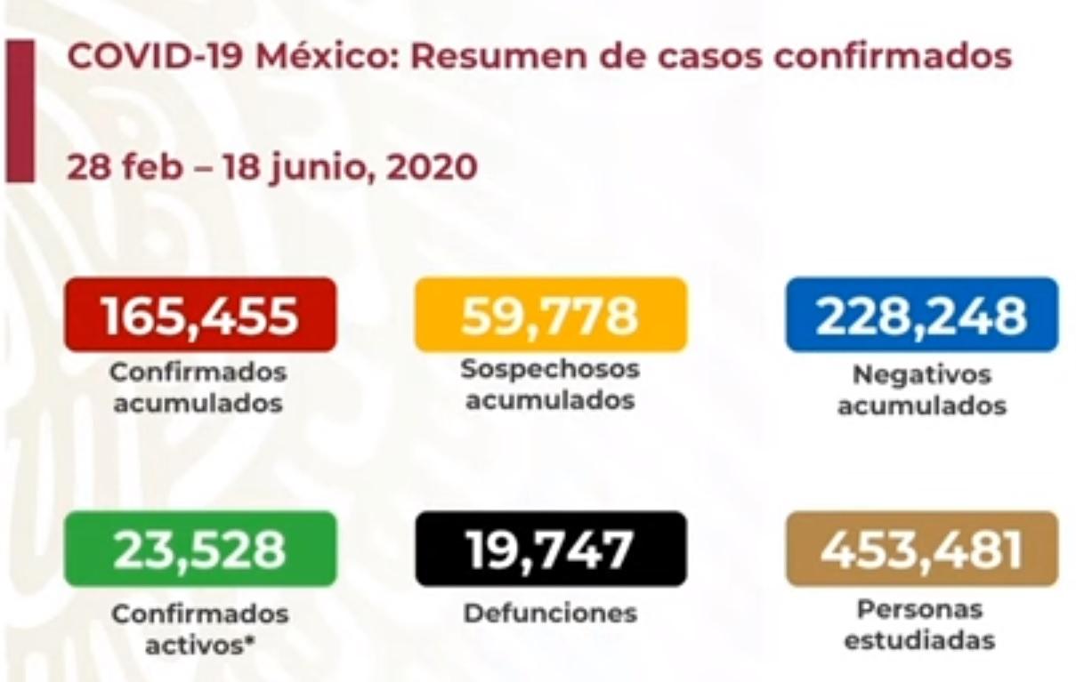 No paran los récords: 5662 nuevos casos de COVID19 del 17 al 18 de junio