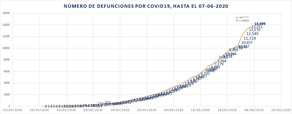 Defunciones acumuladas por COVID19