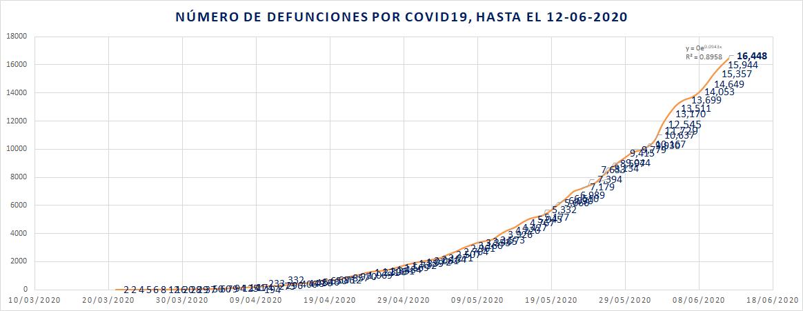 Defunciones por día COVID19