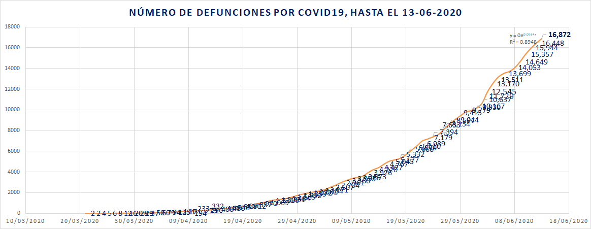 Defunciones por COVID19