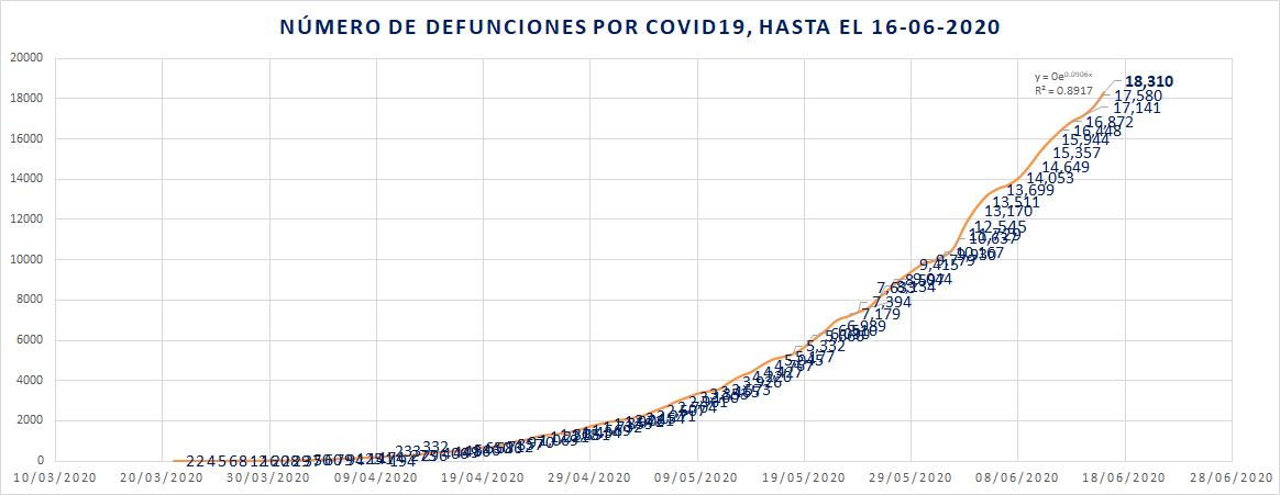 Defunciones diarias y acumuladas por COVID19