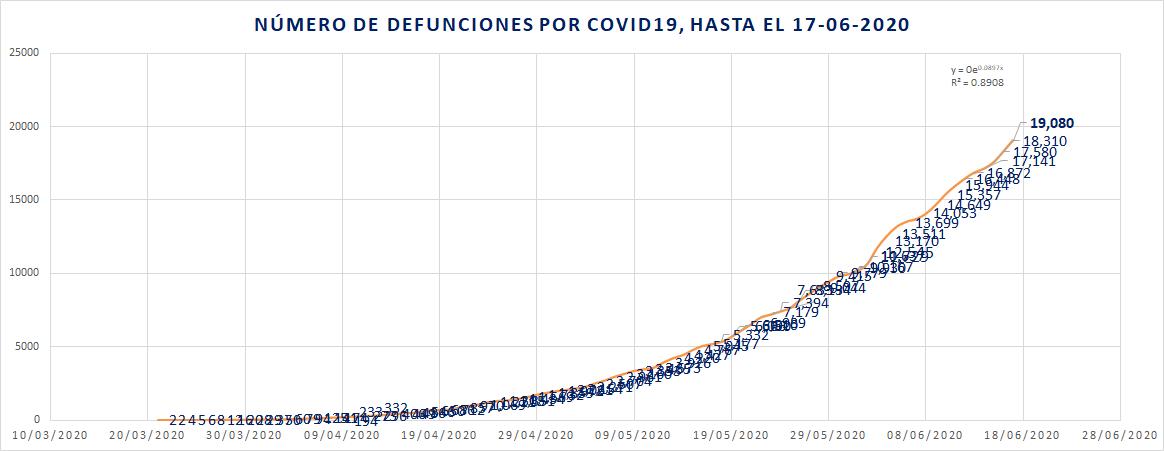 Defunciones diarias por COVID19
