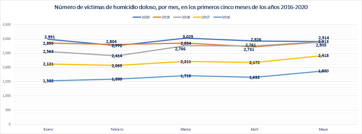 Homicidios dolosos por mes 2016-2020