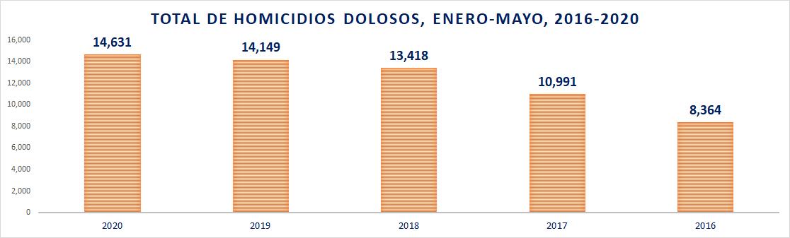 Homicidios enero-mayo, 2016-2020