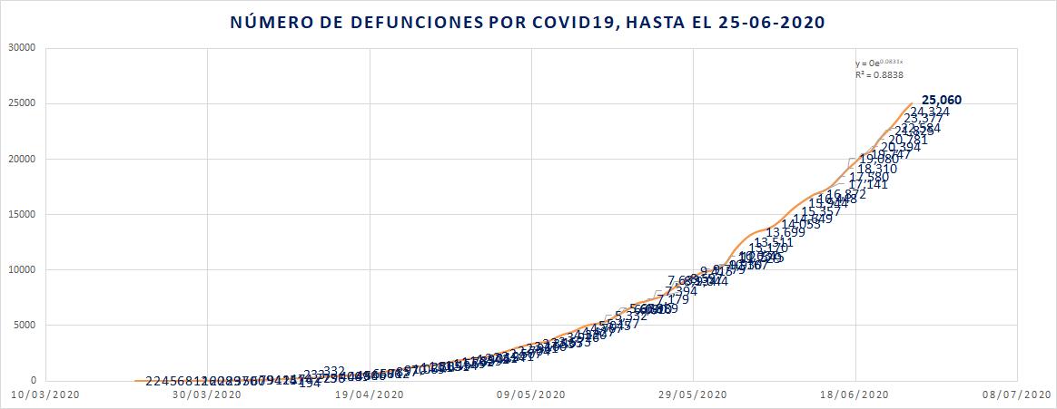 Defunciones diarias porCOVID19 hasta el 25-06-2020