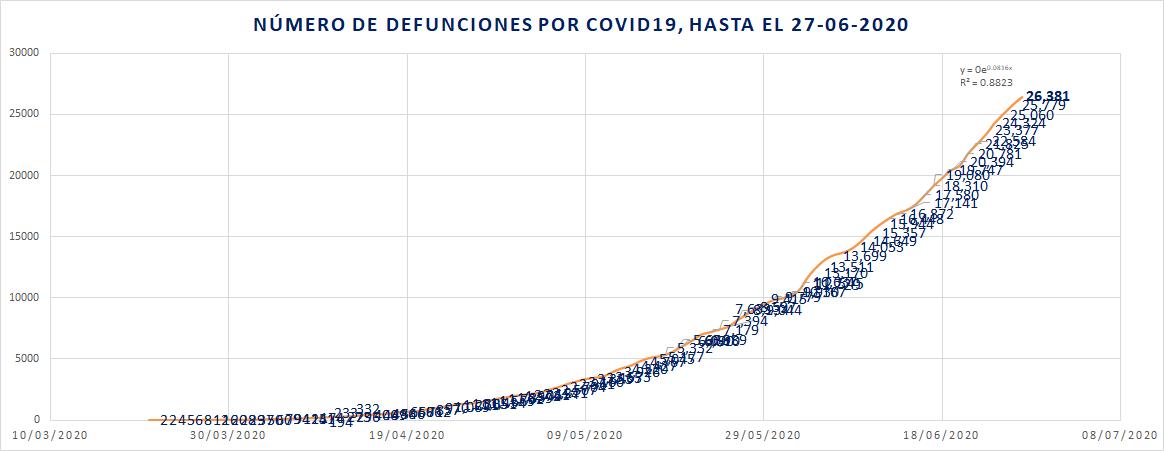 Defunciones por día por COVID19 27-06-20