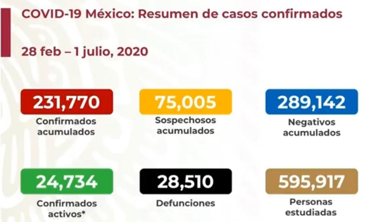 México rebasó a España; es sexto lugar mundial en muertes por COVID19