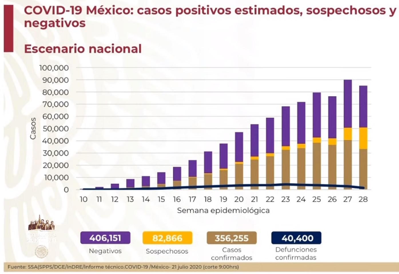 La pandemia sigue imparable: más de 40 mil muertes por COVID19