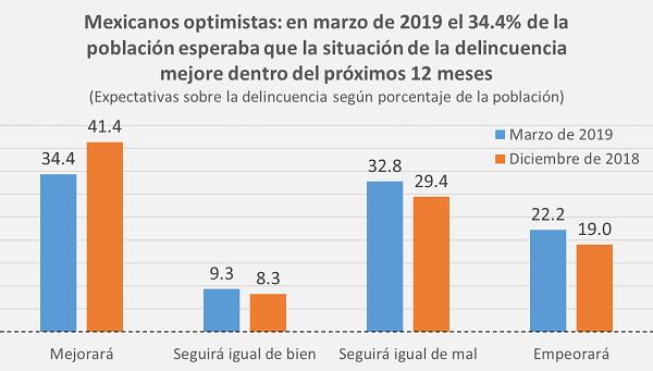 mexicanos se sienten inseguros ENSU