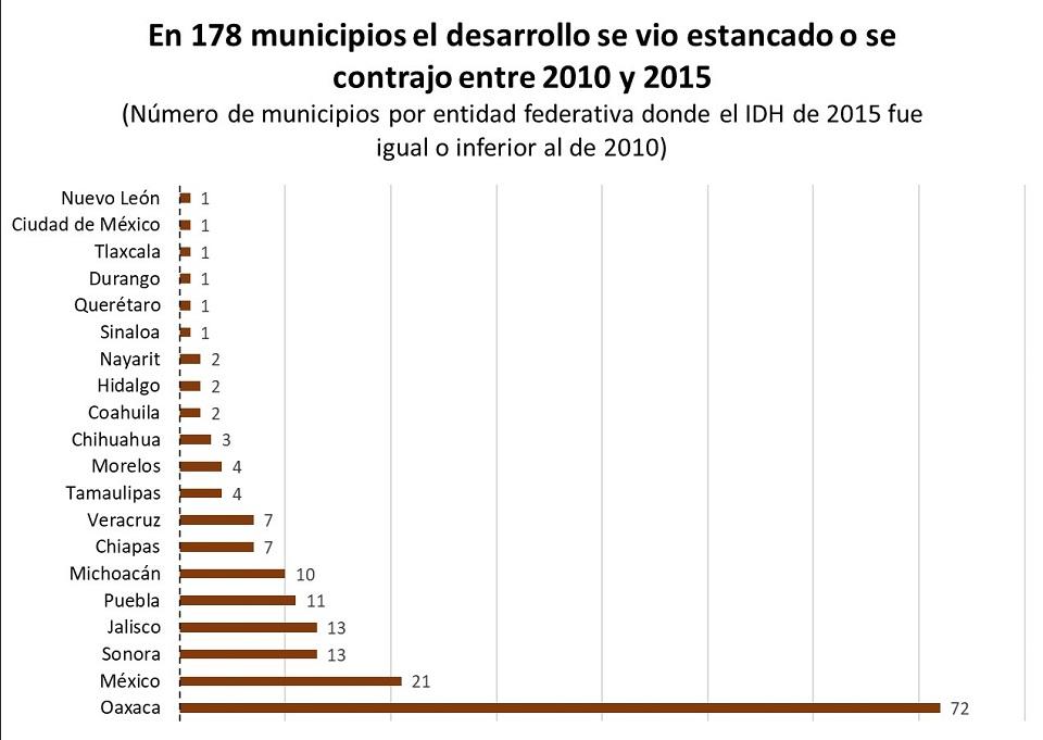 Desarrollo humano en México