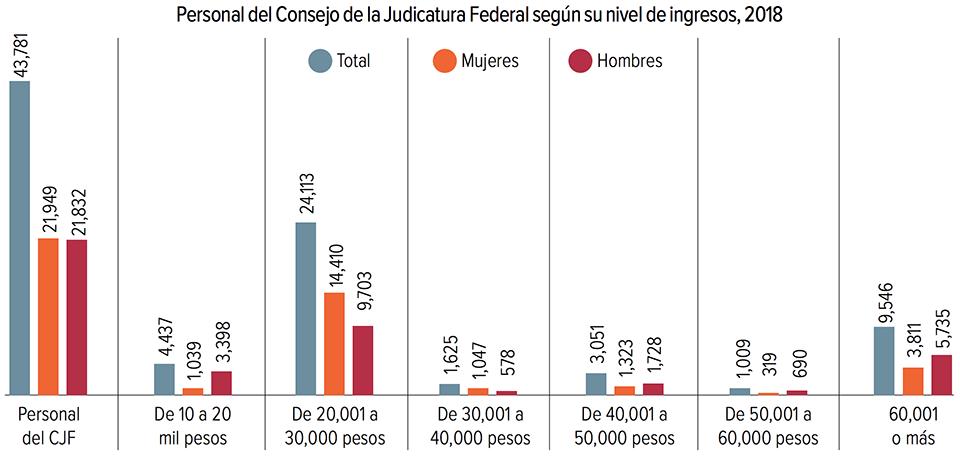 Sistema de Justicia, salarios
