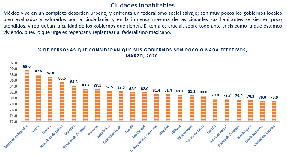 Ciudades inhabitables