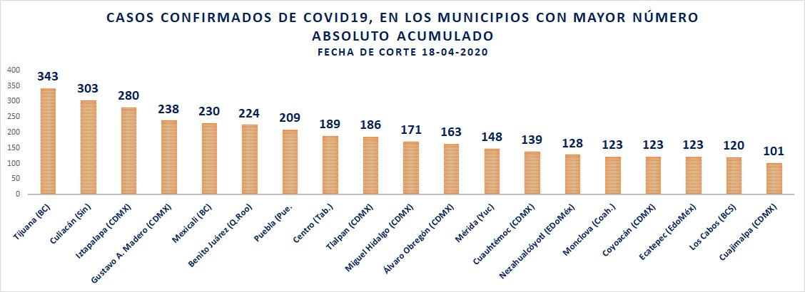 Municipios con más casos acumulados de COVID19