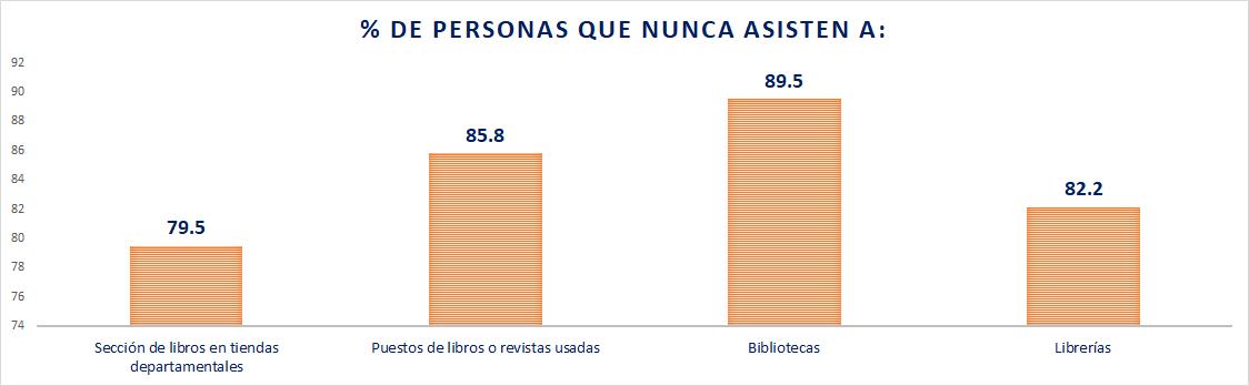 Personas que no asisten a bibliotecas