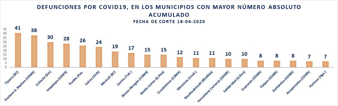 Municipios con más defunciones por COVID19